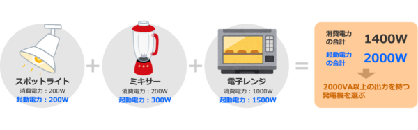 ※起動電力はマニュアル等に記載されていないことがありますので、各メーカーに問い合わせて確認します。